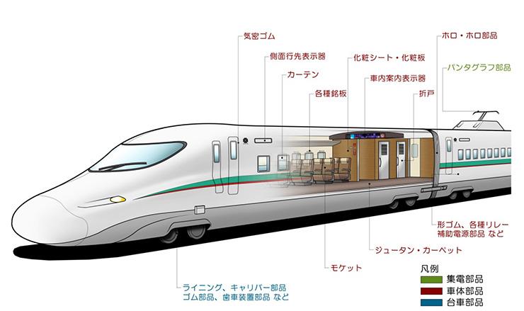 新幹線に使われている部品の詳細